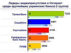 Рис. 1 Лидеры медиаприсутствия в Интернет среди крупнейших украинских банков (I группа)