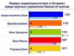 Рис. 2 Лидеры медиаприсутствия в Интернет среди крупных украинских банков (II группа)