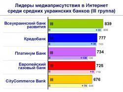 Рис. 3 Лидеры медиаприсутствия в Интернет среди средних украинских банков (III группа)