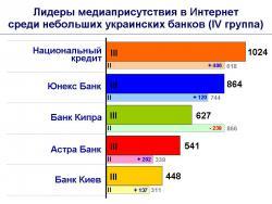 Рис. 4 Лидеры медиаприсутствия в Интернет среди небольших украинских банков (IV группа)