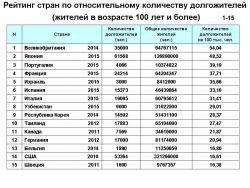 Рейтинг стран по количеству долгожителей (уточненный)