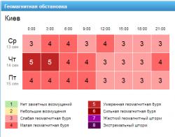 Информация с сайта http://gismeteo.ua/