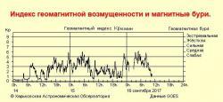 """Информация с сайта """"Космическая погода"""""""