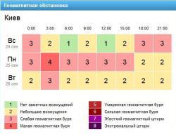 Информация с сайта Gismeteo.ua
