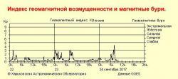 Информация с сайта Astron.kharkov.ua