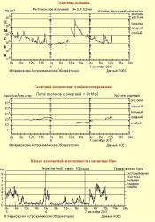 Информация: astron.kharkov.ua