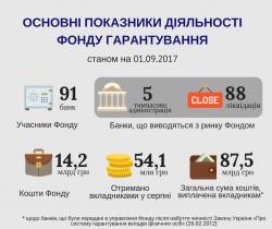 За восемь месяцев в ФГВФЛ поступило почти 2,5 млрд. грн