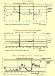 Информация сайта http://sw.astron.kharkov.ua/