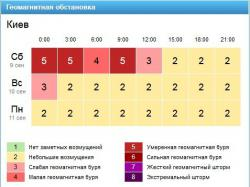Информация с сайта https://www.gismeteo.ua