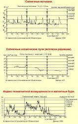 Информация с сайта http://sw.astron.kharkov.ua/