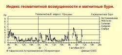 Информация с сайта Sw.astron.kharkov.ua
