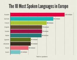 Украинский язык вошел  десятку наиболее употребляемых  в Европе