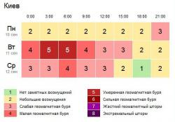 https://www.gismeteo.ua/