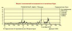 http://sw.astron.kharkov.ua/swnow.htm