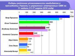 Лидеры среди кандидатов в президенты Украины по упоминаемости в украинских электронных СМИ
