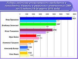 Лидеры рейтинга упоминаемости кандидатов в президенты Украины в украинских электронных СМИ на 12 неделе