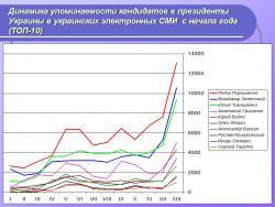 Динамика упоминаемости кандидатов в президенты Украины в украинских электронных СМИ (ТОП-10)