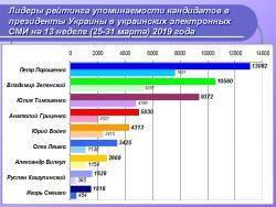 Лидеры рейтинга упоминаемости кандидатов в президенты Украины в украинских электронных СМИ на 13 неделе