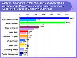 Лидеры рейтинга упоминаемости кандидатов в президенты Украины в украинских электронных СМИ на 14 неделе (1-7 апреля 2019 года)