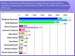 Лидеры рейтинга упоминаемости кандидатов в президенты Украины в украинских электронных СМИ на 15 неделе (8-14 апреля) 2019 года