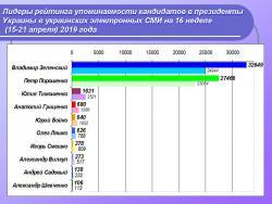 Лидеры рейтинга упоминаемости кандидатов в президенты Украины в украинских электронных СМИ на 16 неделе (15-21 апреля) 2019 года