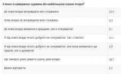 Данные Razumkov.org.ua