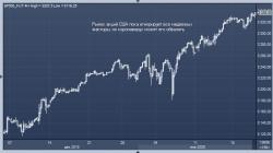 Мировые рынки ушли в минус из-за коронавируса