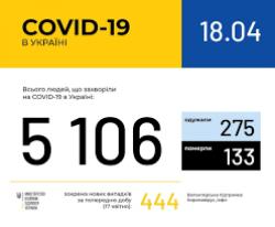 В Украине зафиксировано 5106 случаев коронавирусной болезни COVID-19