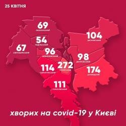 В Киеве зафиксировали 1159 зараженных COVID-19