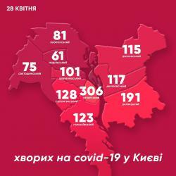 В Киеве за сутки 78 новых случаев коронавируса