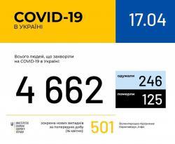 В Украине зафиксировано 4 662 случая коронавируса
