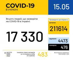 В Украине зафиксировано 17330 случаев заражения COVID-19