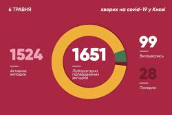 В Киеве выявлено 24 новых случая заболевания COVID-19