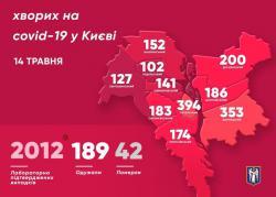 В Киеве 2012 подтвержденных случаев заболевания COVID-19