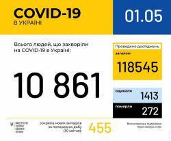 В Украине зафиксирован 10861 случай COVID-19
