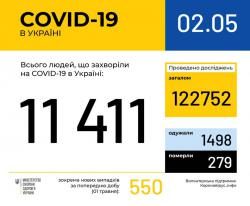 В Украине зафиксировано 11 411 случаев инфицирования коронавирусом