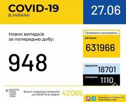В Украине зафиксировано 42065 случаев заражения COVID-19