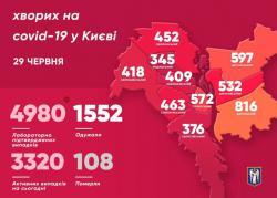 В Киеве зарегистрировано 4980 заболевших COVID-19