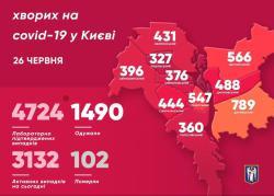 В Киеве 4724 подтвержденных случая заболевания COVID-19