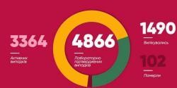 В Киеве 4866 подтвержденных случаев заболевания COVID-19