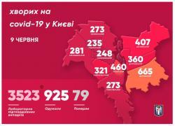 В Киеве 3523 подтвержденных случая заболевания COVID-19