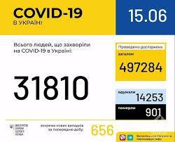 В Украине зарегистрировано 31810 лабораторно подтвержденных случаев COVID-19