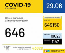 В Украине зафиксировано 43628 случаев заражения COVID-19
