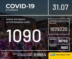 В Польше за сутки - 371 новый случай коронавируса