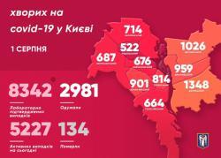 В Киеве зафиксировано 8342 случая COVID-19