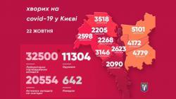 В Киеве от COVID-19 скончались 15 человек