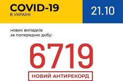 В Украине зафиксировано 1 112 новых случаев коронавирусной болезни COVID-19