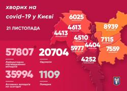 В Киеве за минувшие сутки 57 807 заболевших COVID-19