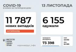 В Украине за минувшие сутки 11787 инфицированных COVID-19
