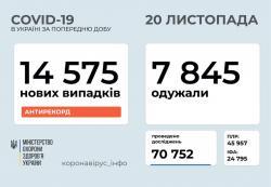 За сутки в Украине 14575 новых случаев COVID- 19